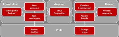 Unternehmensentwicklung mit dem Geschäftsmodell Framework