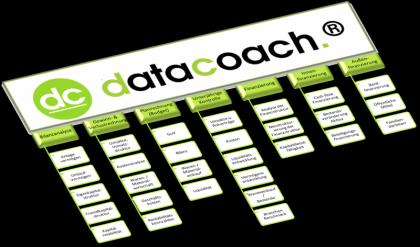 Finanz-Controlling mit dem datacoach