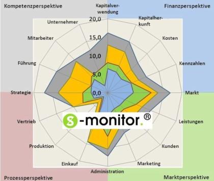 Erfolgskontrolle mit dem S-monitor
