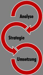 DMB Beratungssystem – durchdachte Beratungsprozesse