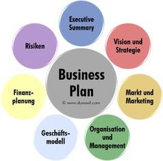 Business Plan erarbeiten: Düssel Mittelstandsberatung